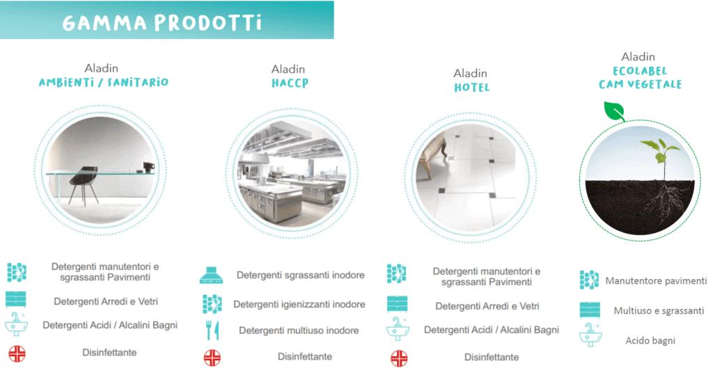 Prodotti AR-CO